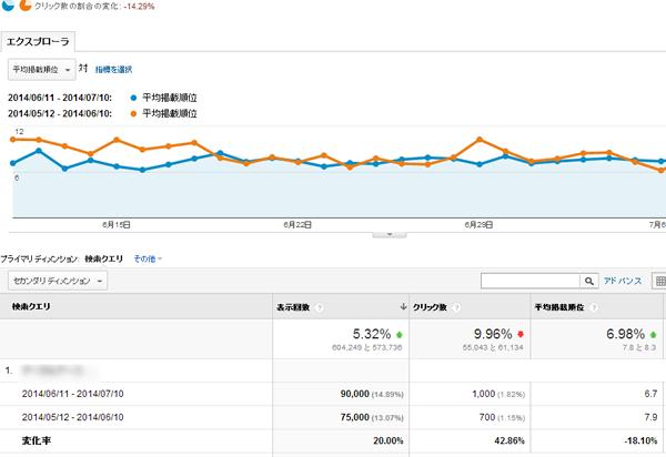 ウェブマスターツールとGoogleアナリティクスを連携するメリット